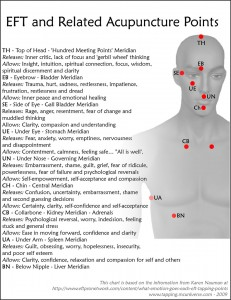 EFT - Acupressure Points